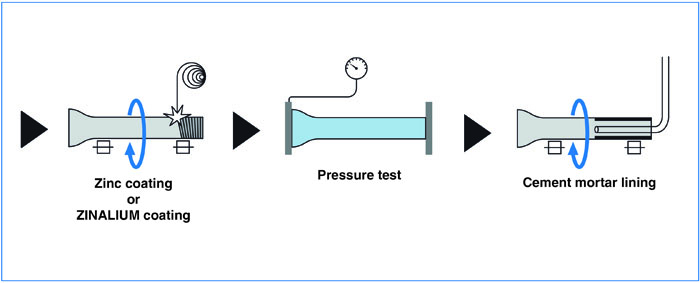 ductile iron pipe manufacturing process