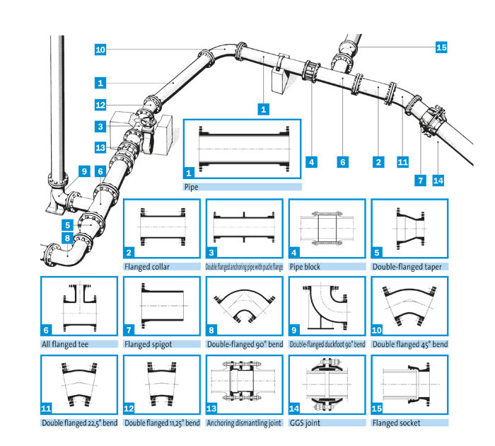 Flanged Pipes And Fittings