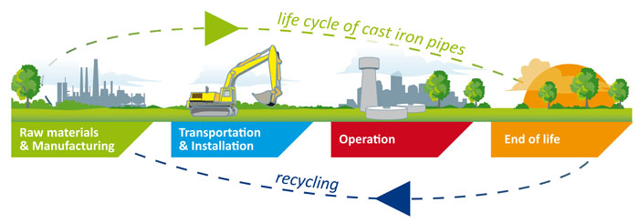 sustainable development ductile iron
