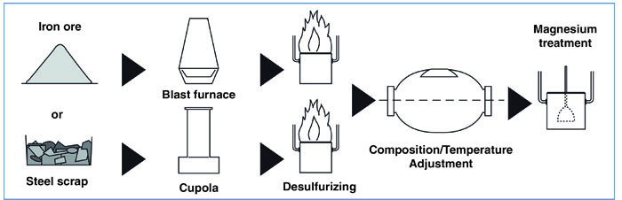 ductile iron manufacturing process