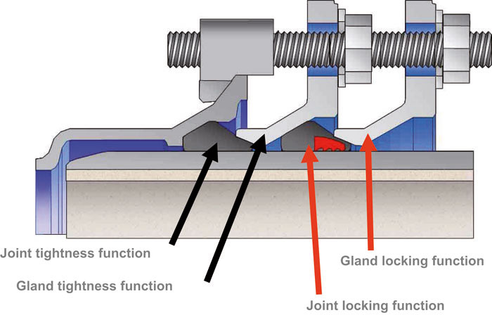 implementation pipe joints, fittings, ductile iron